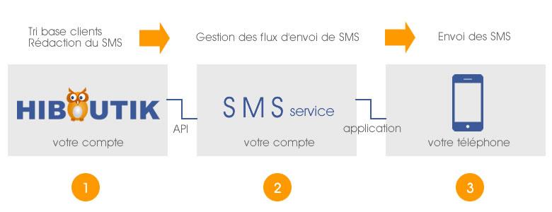 crm-sms-1